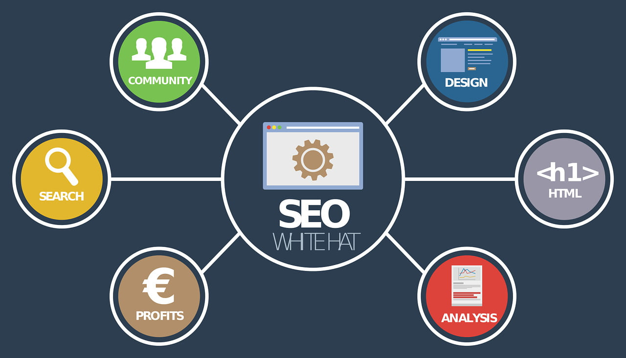 SEO and Search Engine Marketing For Artists Artistic Created Websites